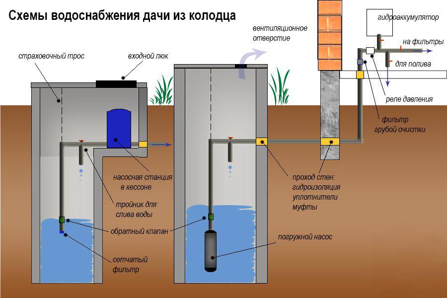 Варианты водопровода из колодца в дом на даче - схема